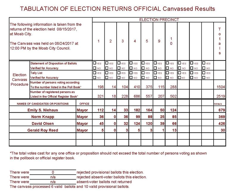 Final Primary Election Results after Canvass