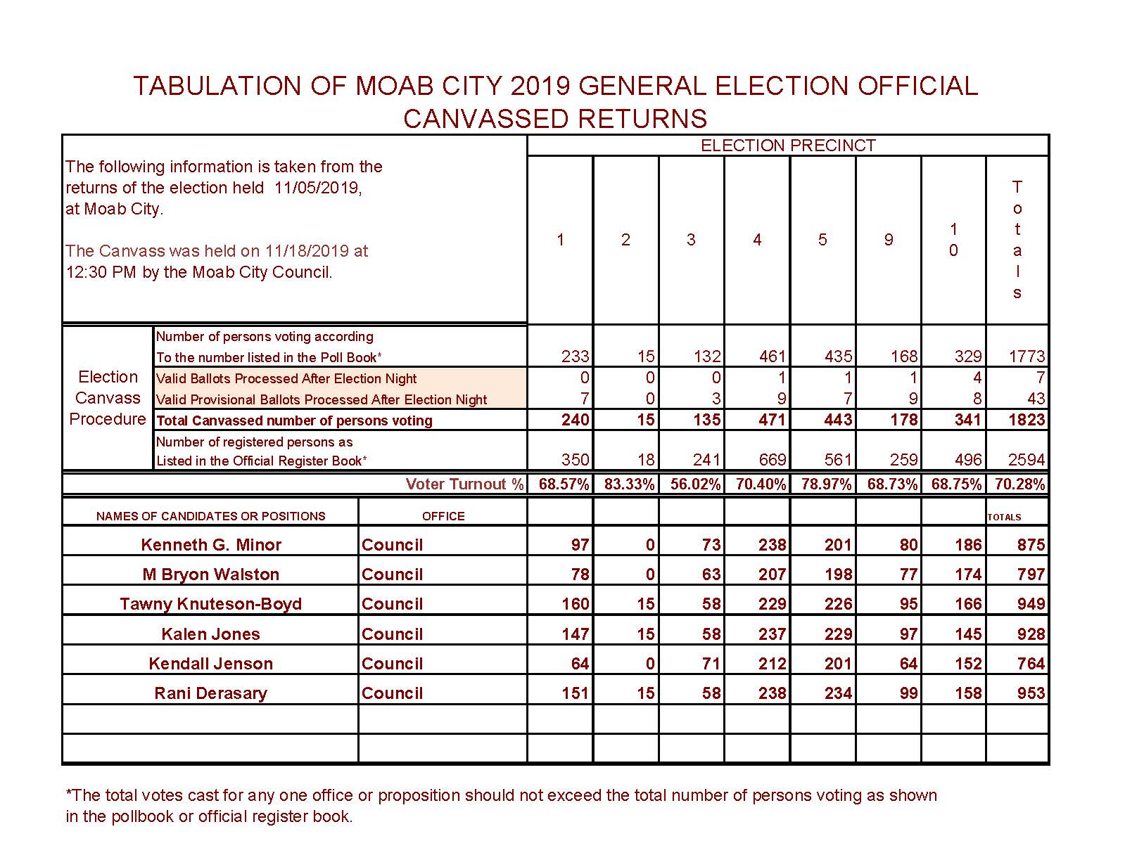 Tabulation of General Election Returns Canvassed